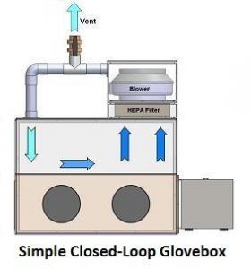 Simple Closed_Loop_GloveBox